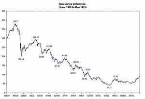Should I Sell My Stocks