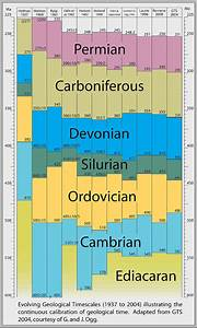 Relative and absolute ages in the histories of Earth and ...