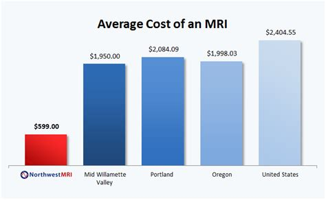 Cost Of Mri  Mri Pricing  Northwest Mri