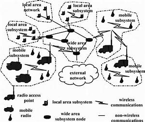 Military Tactical Communication