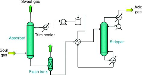 integrated gasification combined cycle igcc springer  research development