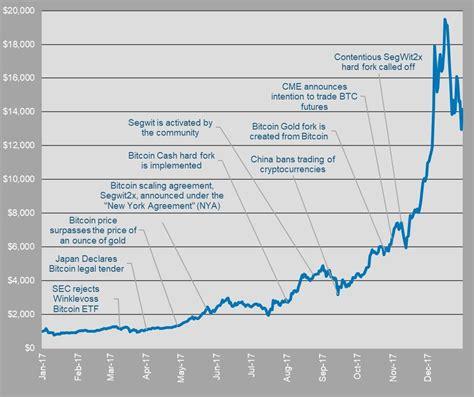bitcoin    february price predictions