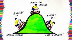 How To Draw  U0026quot Kinetic U0026quot  And  U0026quot Potential  U0026quot  Energy For Kids
