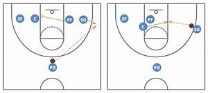 Basketball Plays Diagrams