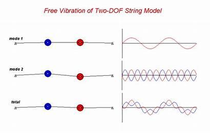 String Dof Purdue Response University Vibrations Modes