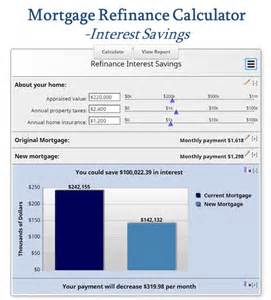 Refinance Estimate by Free Mortgage Calculator Mn The Selection