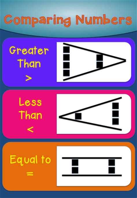 Greater Than, Less Than, Equal To Poster And Worksheets By Jmcmeekin  Teaching Resources Tes