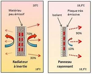 Radiateur à Rayonnement : radiateur rayonnant inertie ~ Melissatoandfro.com Idées de Décoration