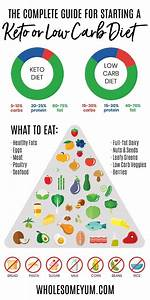 Low Carb  U0026 Keto Diet Plan  How To Start A Low Carb Diet