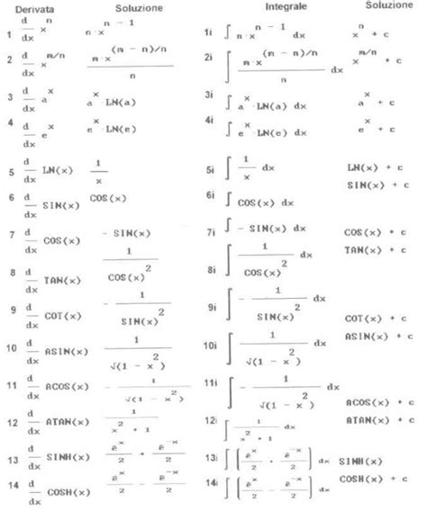 tavola derivate derivate elementari matematicastatisticadinamica