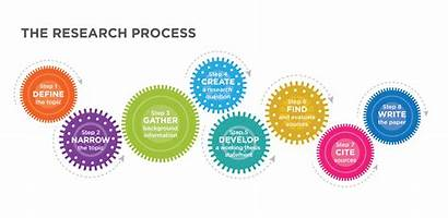 Research Process Writing Paper Sources Introduction Write