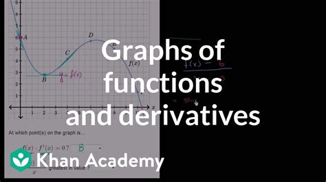 graphs  functions   derivatives