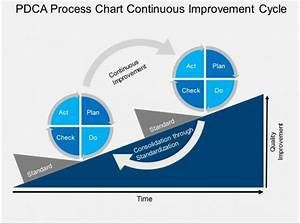 Sy Pdca Process Chart Continuous Improvement Cycle Flat
