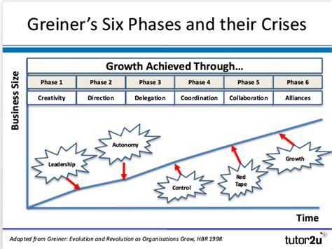 greiners growth model tutoru business