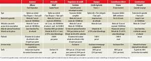 Liste Assurance : assurance auto quelle garantie choisir pour les pannes de voiture photo 8 l 39 argus ~ Gottalentnigeria.com Avis de Voitures