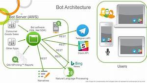 Github  Qlikbotnet  Qlik Bot Net Is An Example Chat Bot Which Enables Access To Qlik