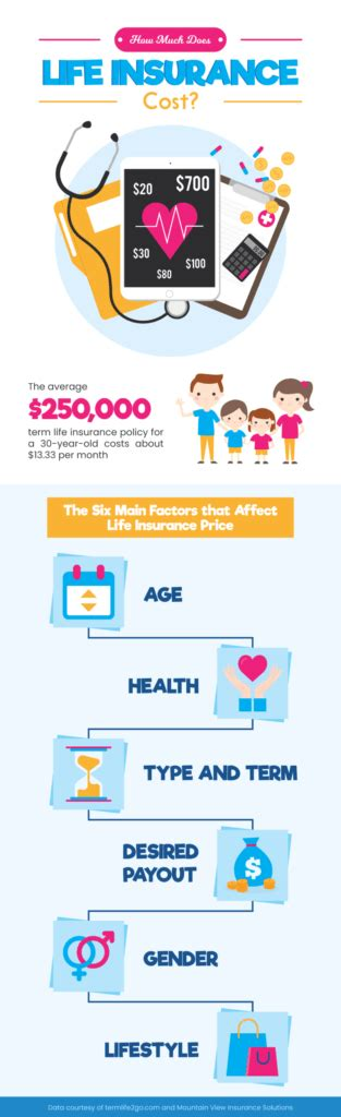 Your life insurance cost can vary greatly depending on how much you apply for and how long the coverage will last. Insurance Infographics for Use on Your Website or Blog