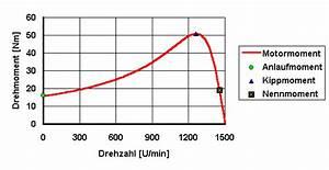 Wirkungsgrad Berechnen Motor : info asynchronmotor ~ Themetempest.com Abrechnung