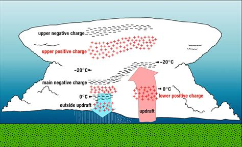 Simple Thunderstorm Diagram by Mrcc Living With Weather Lightning