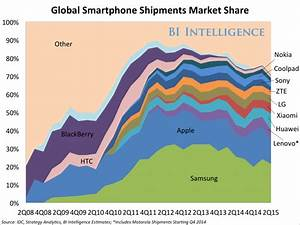 How HTC's market share collapsed - Business Insider