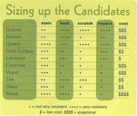 Countertop Comparison Chart  Stains, Keep In And Graphics