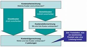 Herstellkosten Des Umsatzes Berechnen : betriebsabrechnungsbogen und zuschlagss tze f r die ~ Themetempest.com Abrechnung