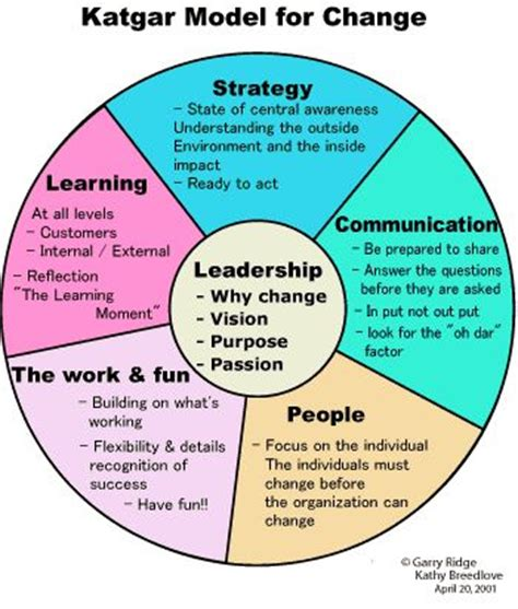 Kotter The Leadership Factor by 96 Best Images About Change Management Behavior Change