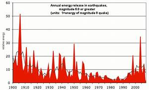 Quake n' Bake: Global Warming Causes More Energetic ...