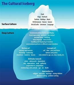Cultural Iceberg #culture #culturalcompetence | Cultural ...