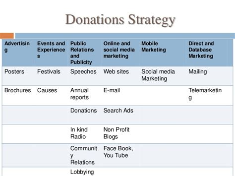 marketing plan   profit organization