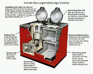 Diagram Showing How An Aga Cooker Works  Now I Know What