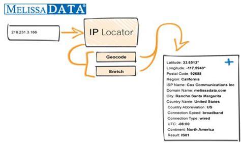 ip location melissa data ip address locator software