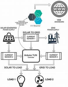 Is Your Home Energy Efficient  Bluemix Can Figure It Out