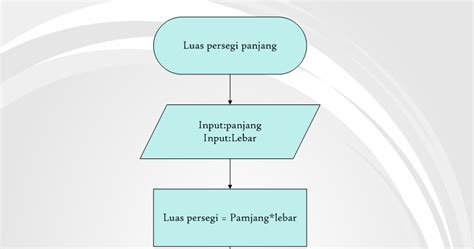 Contoh Pseudocode Dan Flowchart Nya Line Graph Excel X And Y Axis Table Vertical In R Hours Add Create Using Ggplot Three
