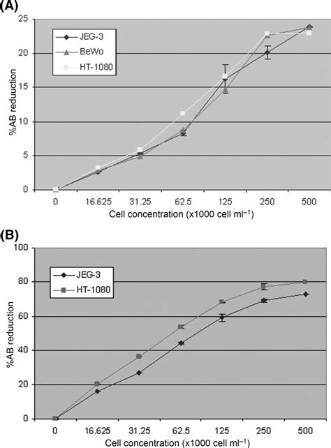 Standard curve of %AB reduction versus logarithm of cell