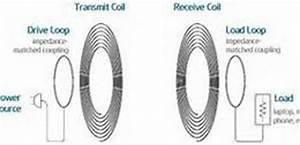 how does inductive charging for mobile devices work With inductive charging