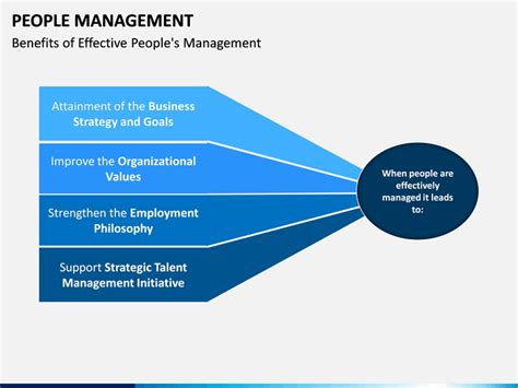 people management powerpoint template sketchbubble