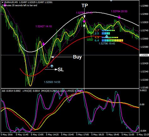 Mt4 Indicators by Forex Indicator Forex Trading System Best Mt4 Trend