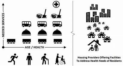 Senior Housing Hybrid Environments