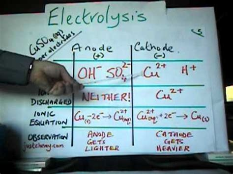 electrolysis aqueous copper ii sulphate  copper electrodes youtube