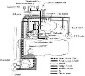 similiar 1984 nissan 2 4 engine keywords nissan 720 ignition wiring diagram on 1987 nissan z24 engine diagram