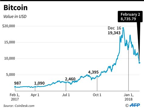 bitcoin    dollars metronome  bpm health