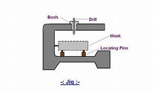 Mechanical Engineering: Jigs & Fixtures