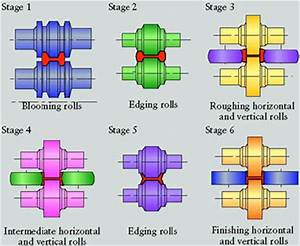 Shape Rolling :: Total Materia Article
