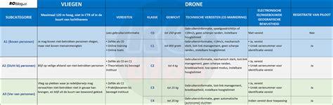 droneregels  juli  rcblognl