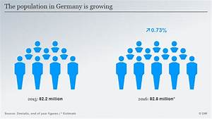 Population in Germany hits all-time high | News | DW | 27 ...