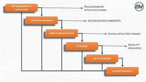 Waterfall Model SDLC   Online Software Testing Course ...