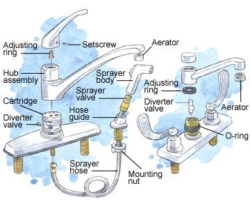 kitchen faucet sprayer repair kitchen faucet sprayer repair faucets reviews