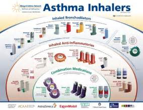 Common Asthma Inhalers - Hui Allergy & Asthma Care  Asthma Bronchodilators