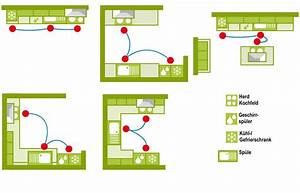 Küchen Planen Tipps Und Ideen : k chen planung haus ideen ~ Markanthonyermac.com Haus und Dekorationen